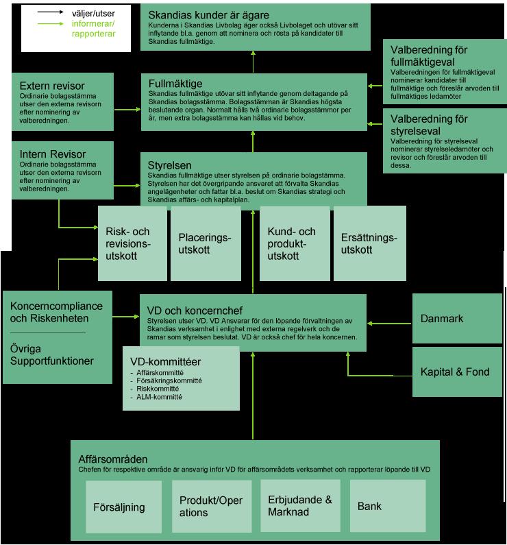 Skandias-Bolagsstyrningsmodell-v6